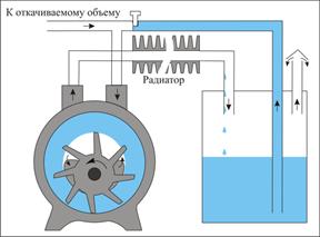 принцип работы водокольцевых вакуумных насосов