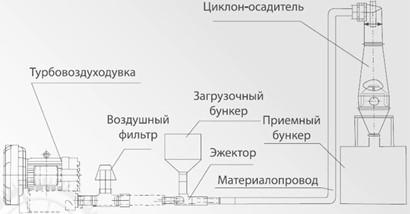 системы пневмотранспорта